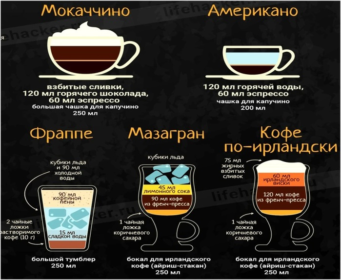 Что такое кофе американо, состав, популярные рецепты приготовления