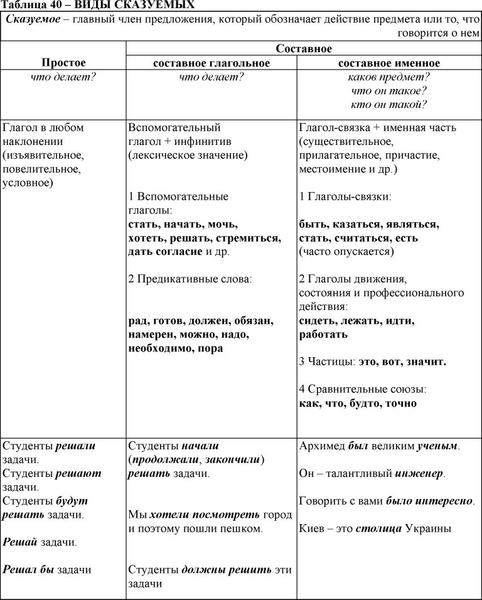 Подлежащее и сказуемое: определение, пунктуация :: syl.ru