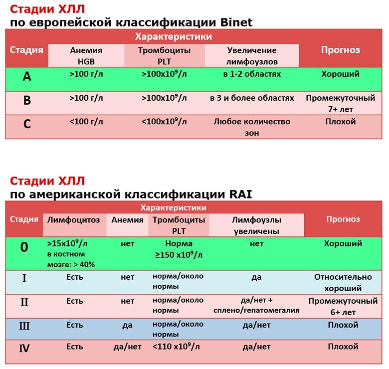 Лимфолейкоз (хронический и острый): что это такое, лечение и прогнозы на выздоровление