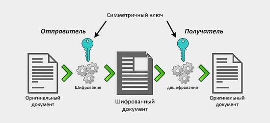 Как работает шифрование в интернете. вас легко взломать?