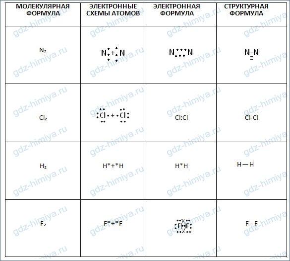 Неполярная и полярная ковалентные связи