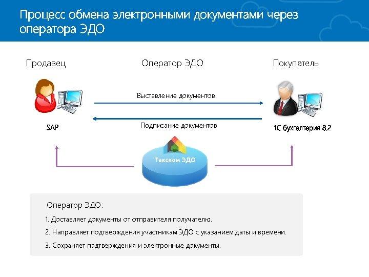 Внедрение электронного документооборота длявконтакте — диадок