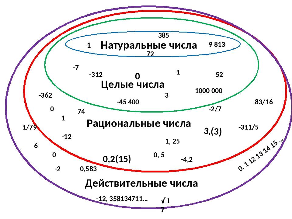 Действительные числа – примеры, определение, символ (6 класс, математика)