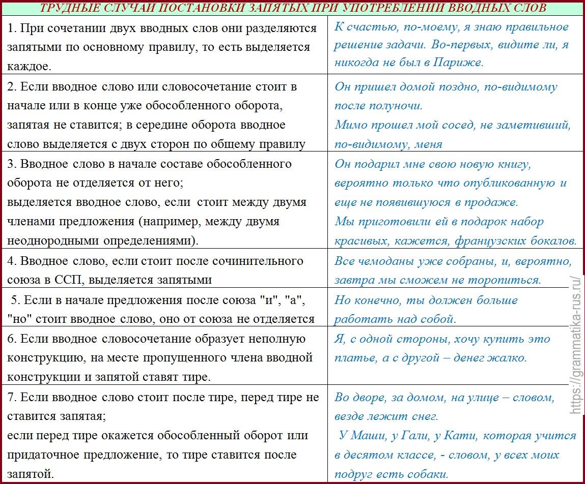 Вводные слова в русском языке, список вводных конструкций, таблица, примеры предложений, запятые, знаки препинания при вводном слове, как определить вводное слово