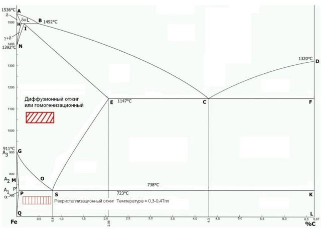 Виды термической обработки стали: отжиг, закалка, отпуск и нормализация
