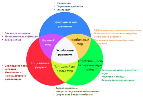 Программа устойчивого развития: теория и практика | retail.ru