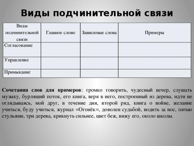 Связь слов в словосочетании и в предложении | русский язык