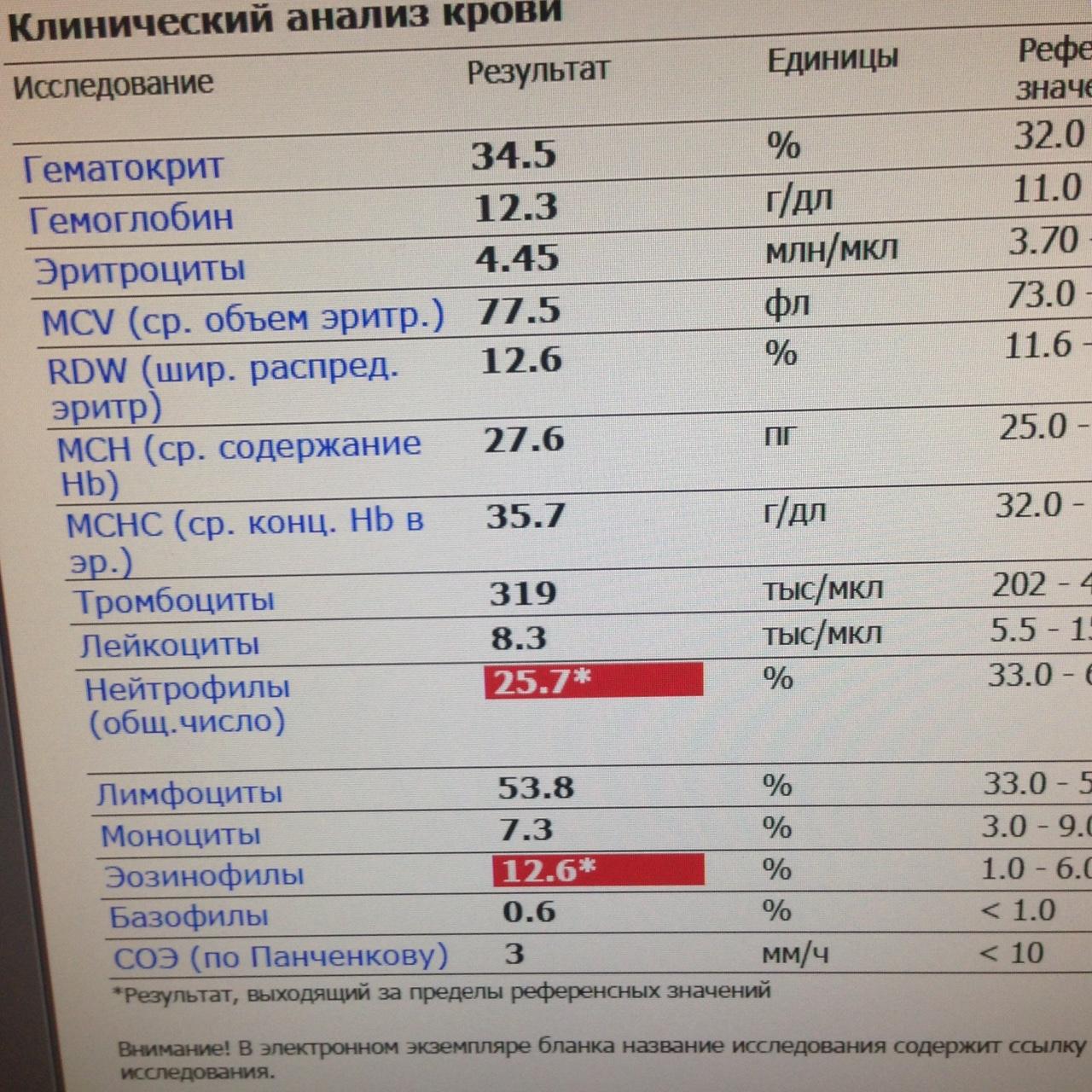 Rdw в анализе крови: что это, норма, если rdw повышен