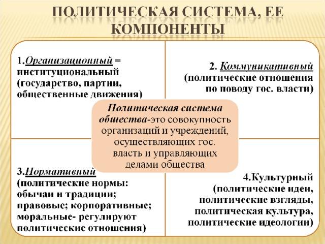 Понятие политической системы общества — novaum.ru