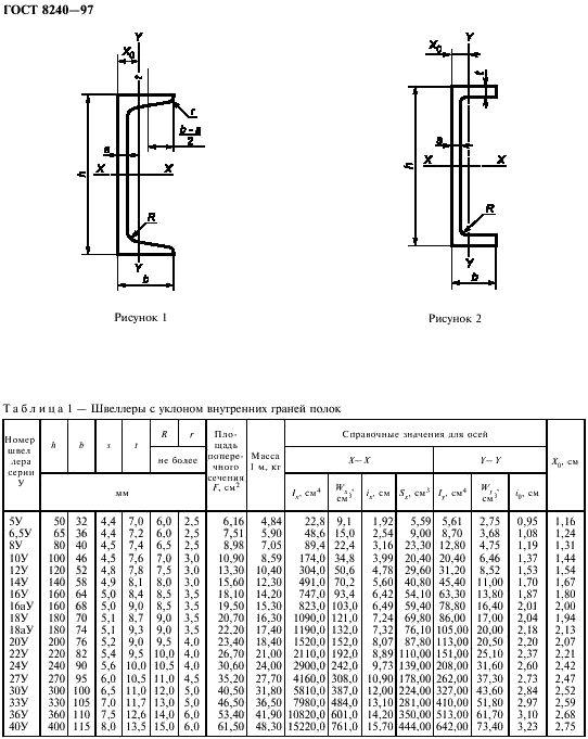 Швеллер: таблица размеров и описание изгтовления (100 фото)