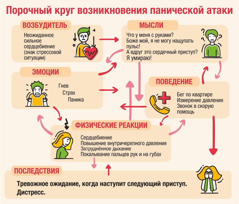 Панические атаки: причины и лечение   журнал esquire.ru