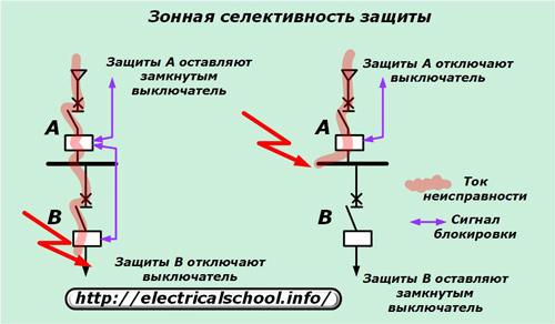 Селективность защиты электрической сети — что это такое?