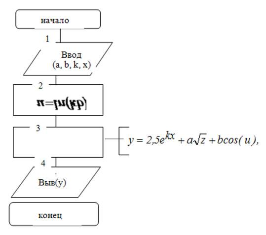 Что такое алгоритм простыми словами