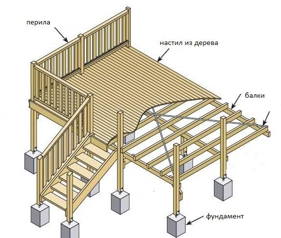 Веранда: особенности и разновидности конструкций