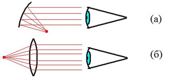 Коллиматорный прицел для гладкоствольного оружия 12 калибра: описание устройства, виды, пристрелка, выбор дистанции, фото