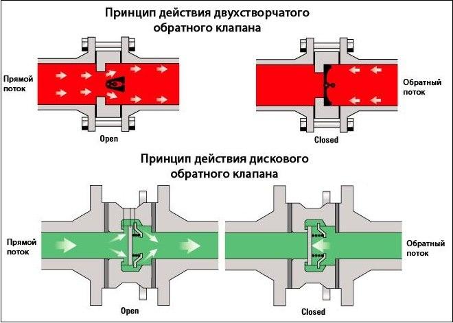 Устройство, принцип работы и регулировка клапанного механизма двигателя