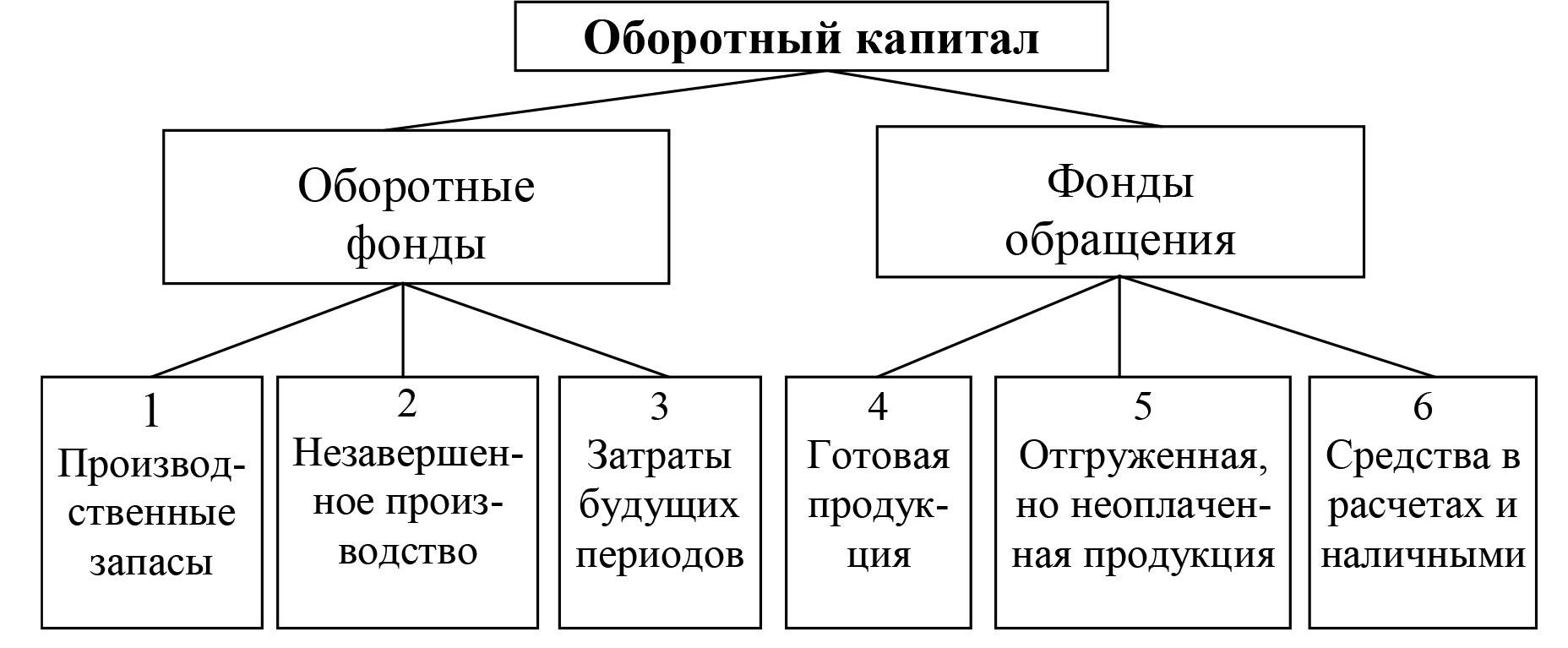 Лекция 2. оборотные средства
