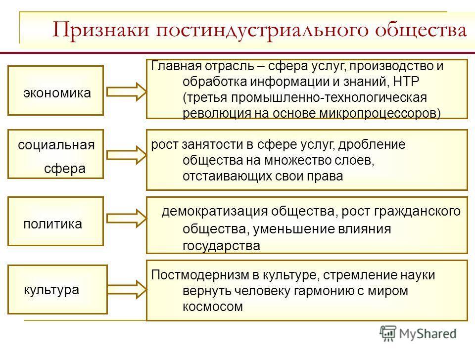 Постиндустриальное общество: признаки. характеристика постиндустриального общества