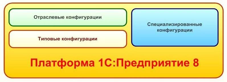 Конфигурация