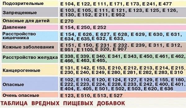 Консервант сорбиновая кислота е200 - вред, применение - могбуз поликлиника № 2
