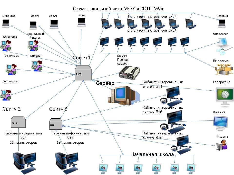 Что такое локальная сеть lan (лвс - создание и настройка) | настройка оборудования