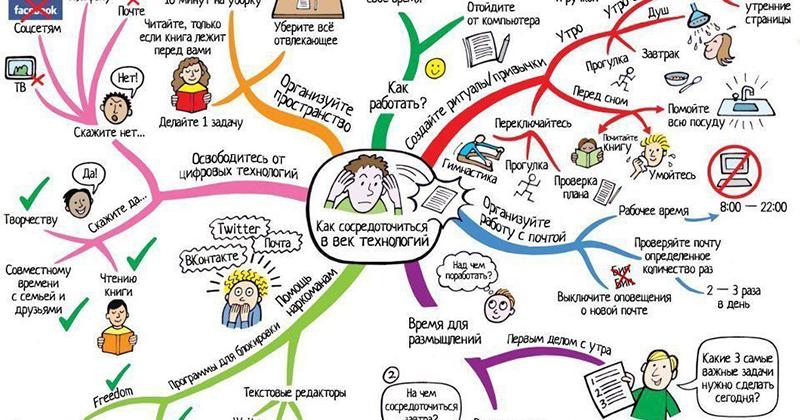 Как составить интеллект-карту.  что такое интеллект-карты