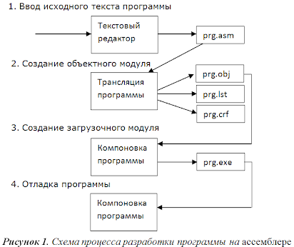 Отладка программ: степпинг и точки останова | уроки с++ - ravesli