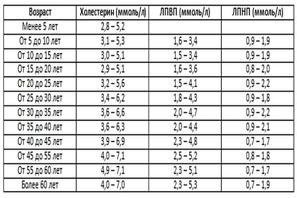 Холестерин лпвп (hdl-c) повышен или понижен – что это значит (причины) и какова его норма для мужчин и женщин (в таблицах по возрасту)