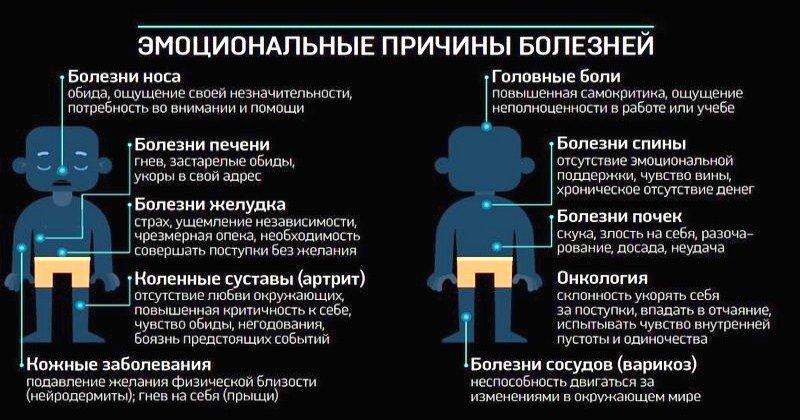 Психосоматика: что это такое, как проявляется и лечится, причины заболеваний человека