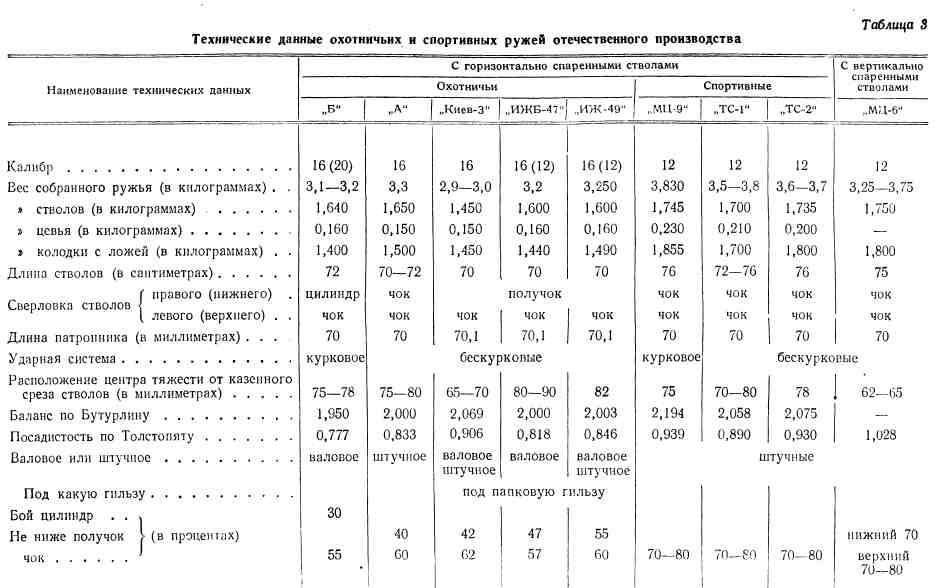 Как измеряется калибр патрона? какие бывают калибры? размер калибров в мм - truehunter.ru