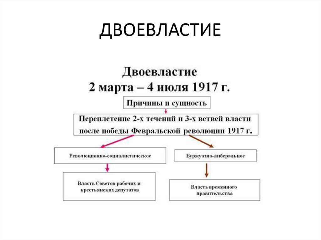 Двоевластие - это политическая система в 1917 году