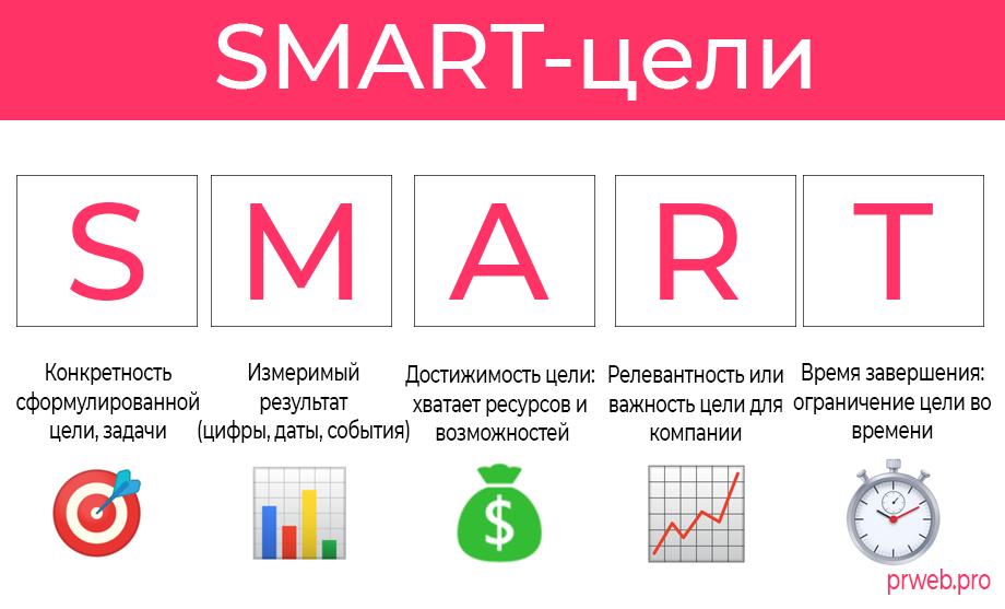 Smart things – программа для управления умным домом