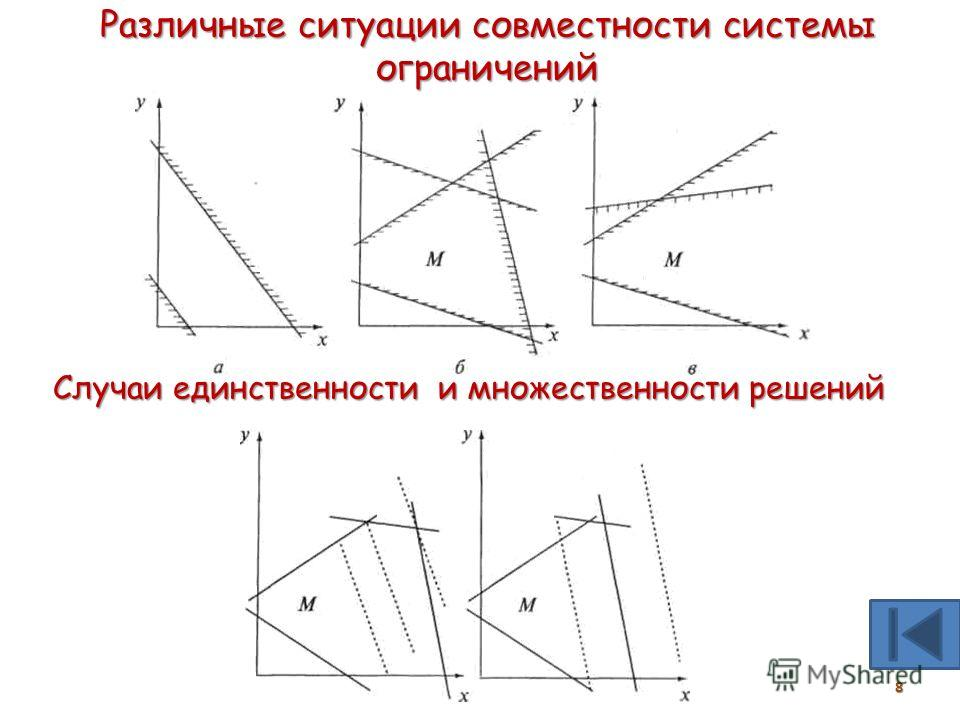 Модели оптимального планирования (§20)