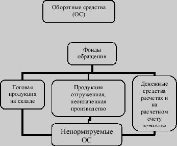 Оборотные средства (капитал). показатели использования оборотных средств, нормирование, источники формирования