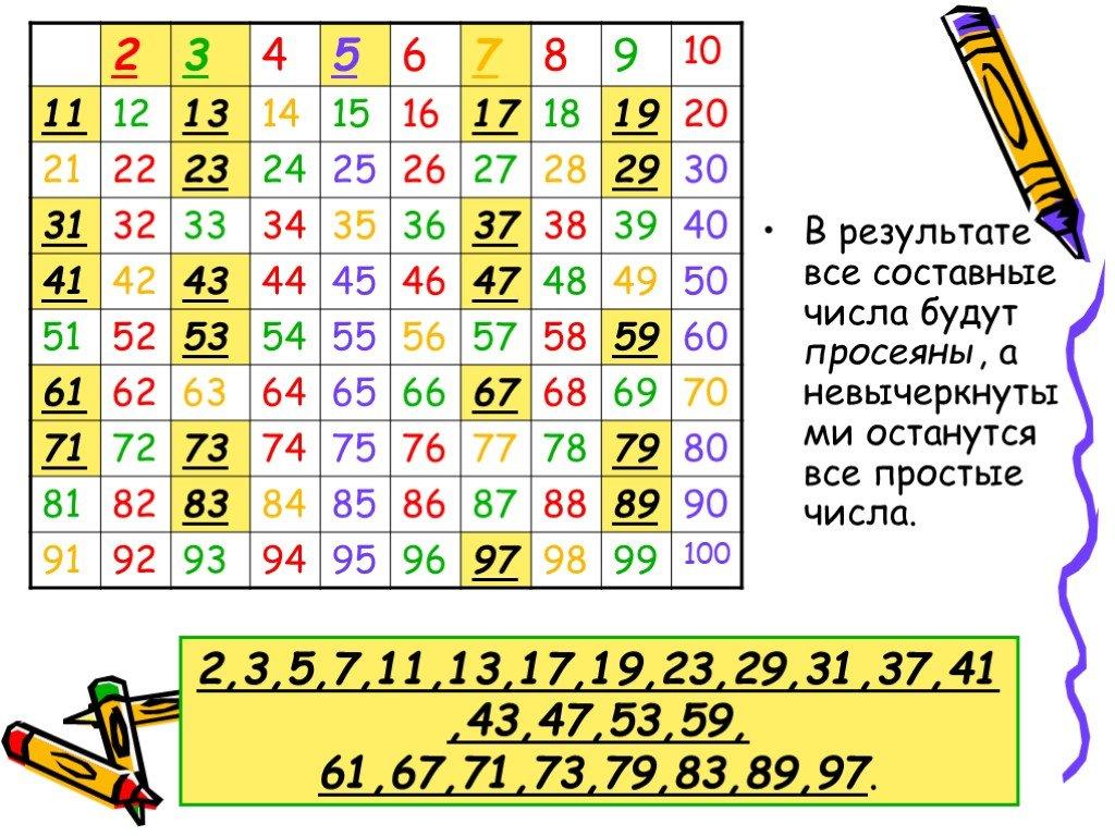 Натуральные числа — циклопедия