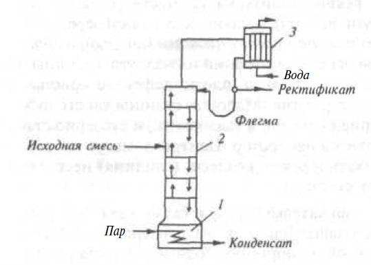 Ректификация спирта, процесс по этапам, методы, таблицы