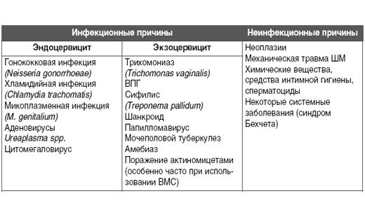 Что такое эндоцервицит и как его можно вылечить? эндоцервицит: особенности лечения и профилактики.
