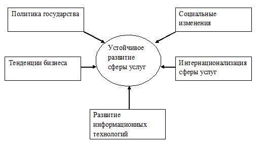 Виды услуг. предоставление услуг :: businessman.ru