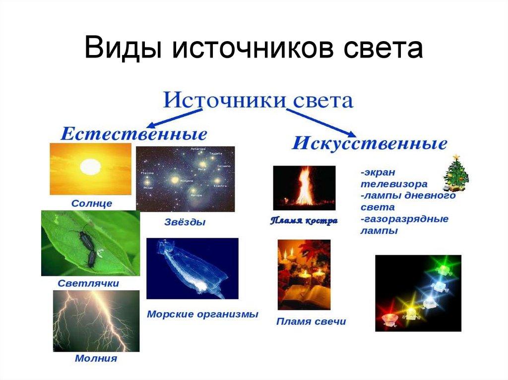 Learn opengl. урок 2.5 — источники света / хабр