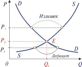 Тема 5. рынок и рыночное равновесие вопросы: