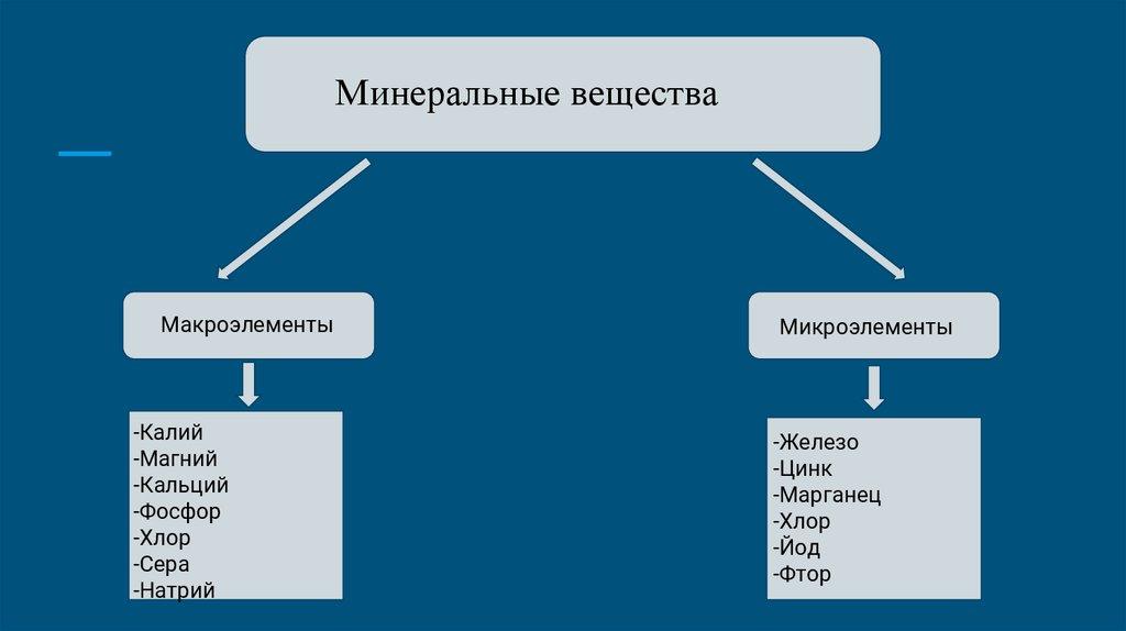 Макроэлементы это группа химических элементов, значение, таблица