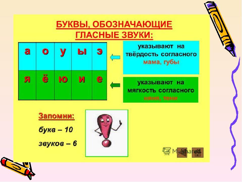 Фонетика как раздел русского языка - предмет и методы изучения