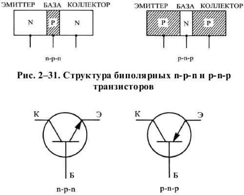 Что такое биполярный транзистор и какие схемы включения существуют