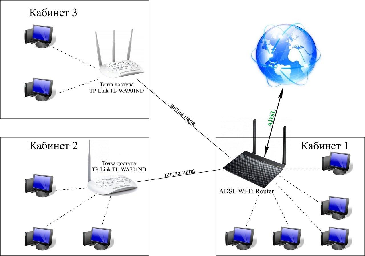 Для чего нужен wi-fi и принцип его действия: объяснение для новичков