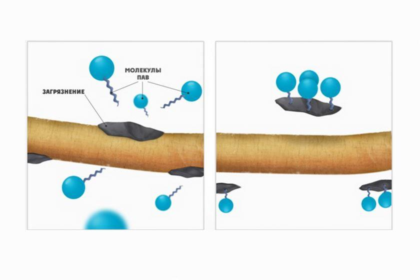 Поверхностно-активные вещества — википедия. что такое поверхностно-активные вещества