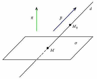 Лекция 3. плоскость