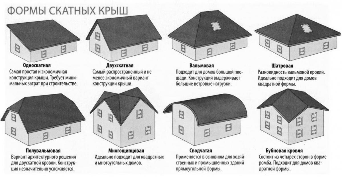 Кровля: что такое, особенности, технология монтажа и отзывы :: syl.ru