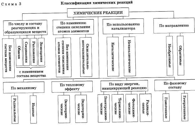 Химическая реакция — википедия. что такое химическая реакция