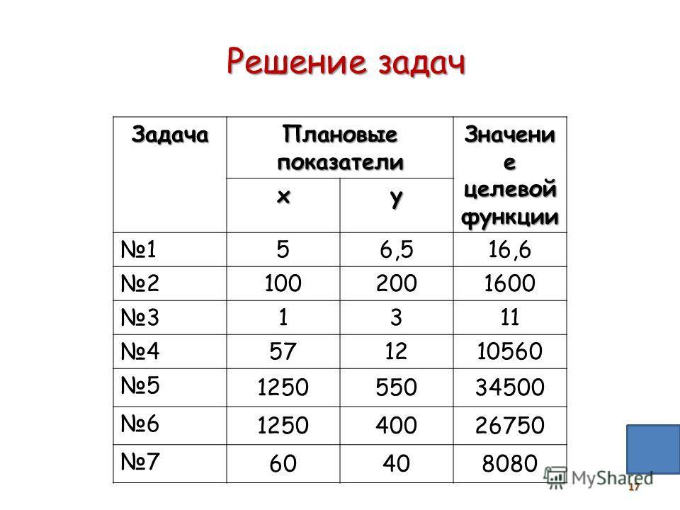 """Уроки 52 - 55модели оптимального планирования (§20)практическая работа № 3.6. """"решение задачи оптимального планирования"""