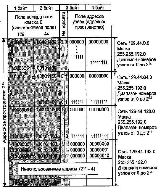Маршрутизация — википедия. что такое маршрутизация